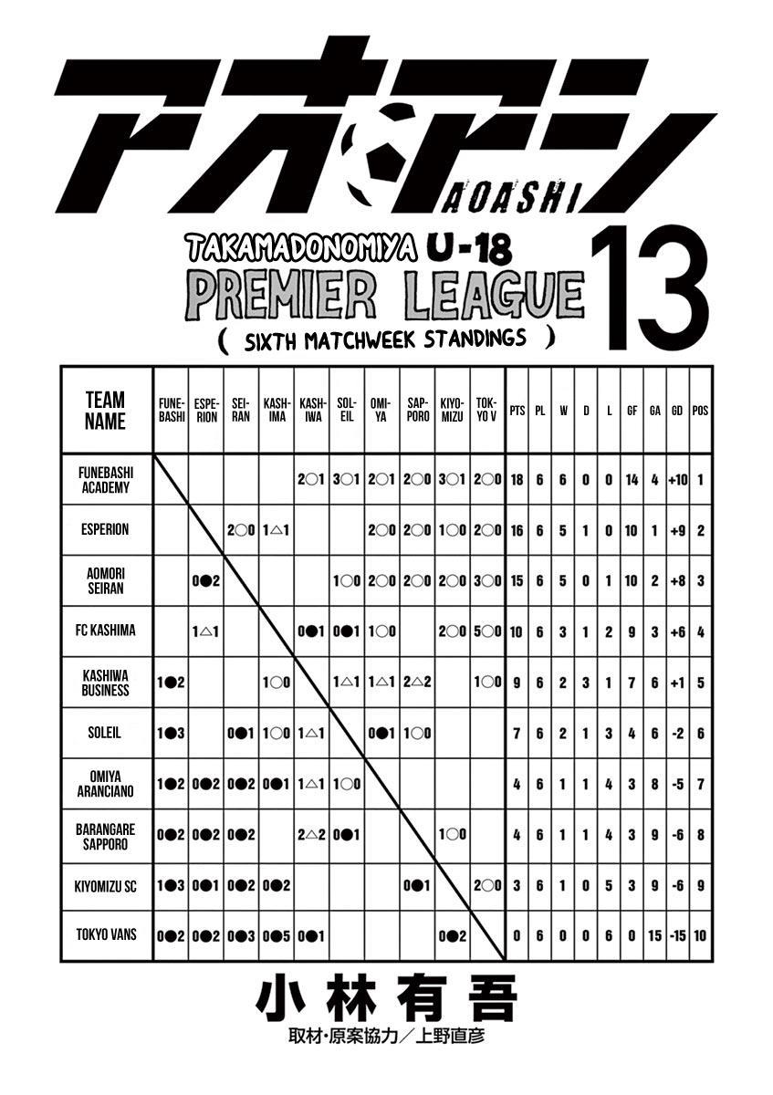 Ao Ashi Vol.13 Chapter 126: Premier League Seventh Match: Vs. Kashiwa Business High School page 4 - Mangakakalots.com